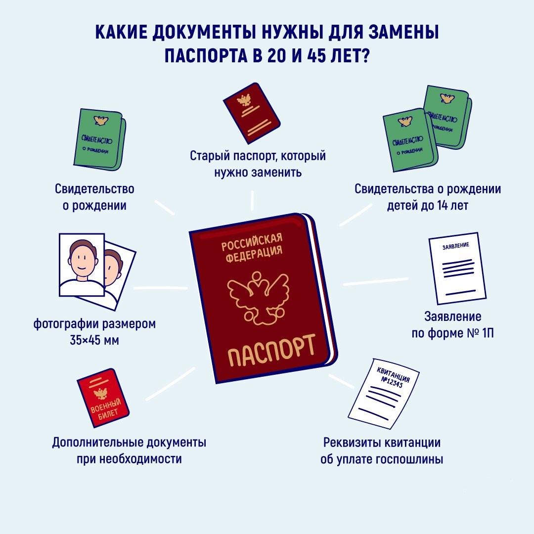 Перечень документов для замены паспорта в 20 лет